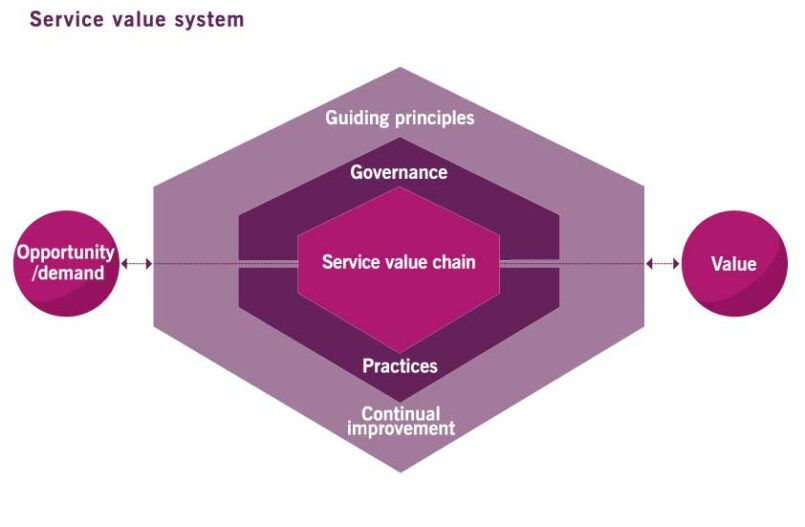 service value system ITIL 4