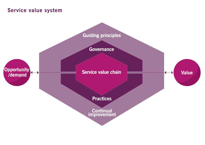 service value system ITIL 4