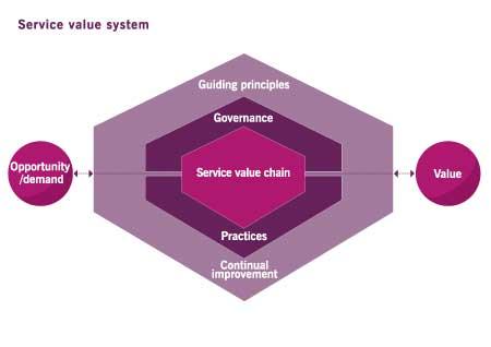 The- TIL 4 Service Value System