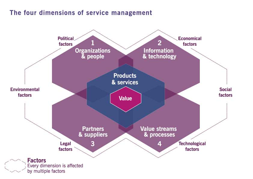 The 4 Dimensions of Management