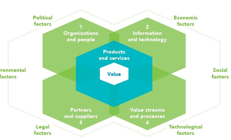 The 4 Dimensions of ITIL 4