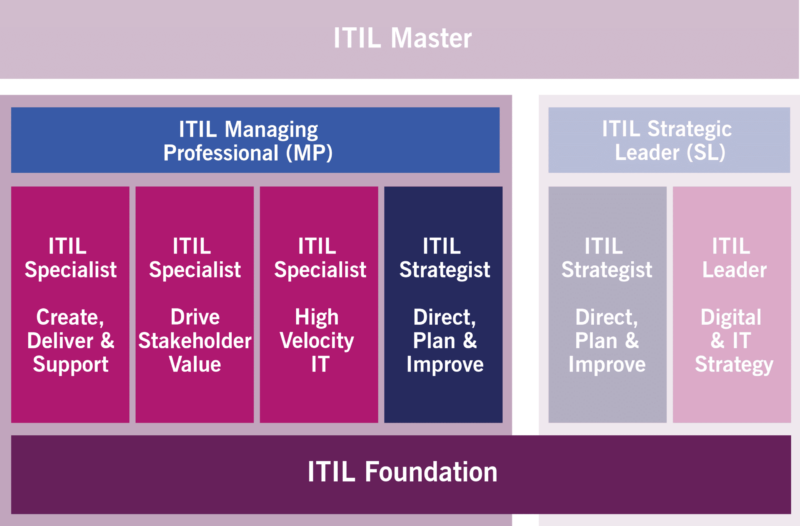 ITIL 4 Certification Scheme ITIL Managing Professional