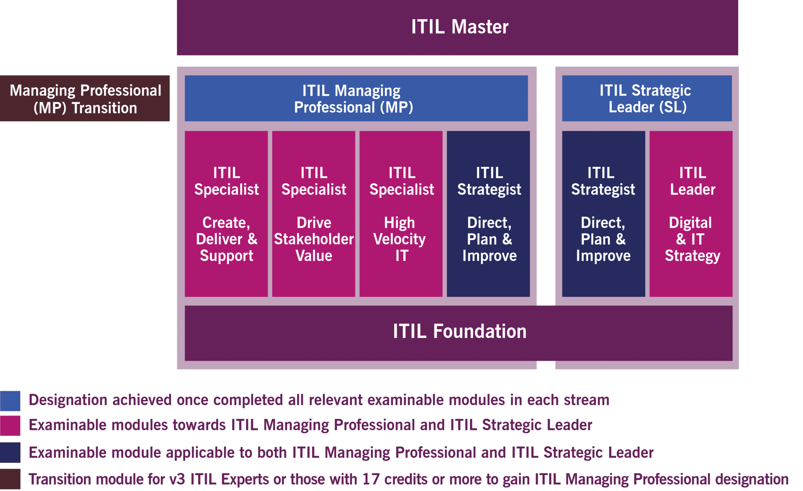 ITIL4 Certification Scheme Master with Transition