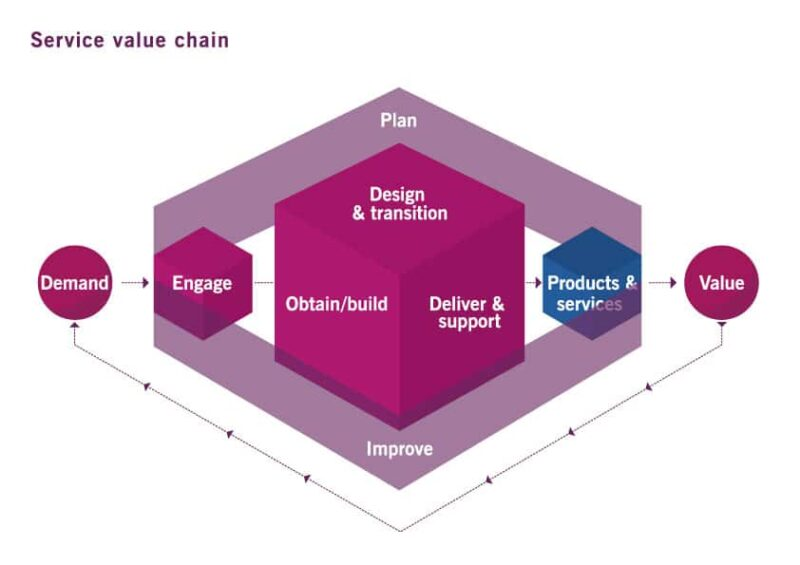 The ITIL Service Value Chain
