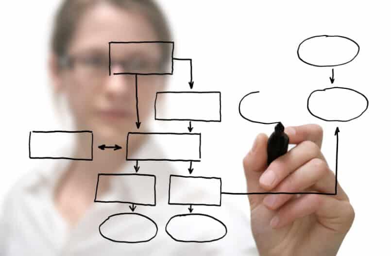 standardize business processes